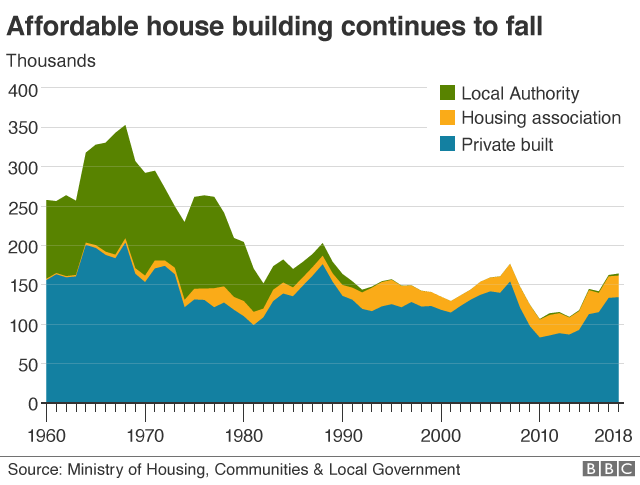 house building chart