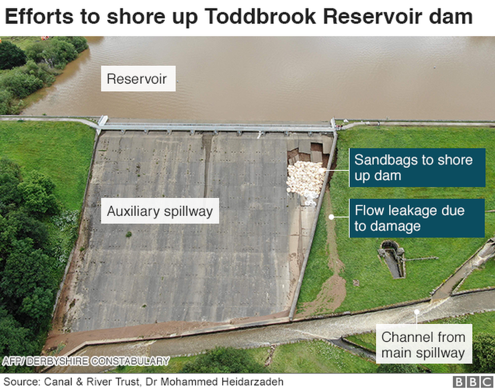 Efforts to shore up Toddbrook Reservoir dam