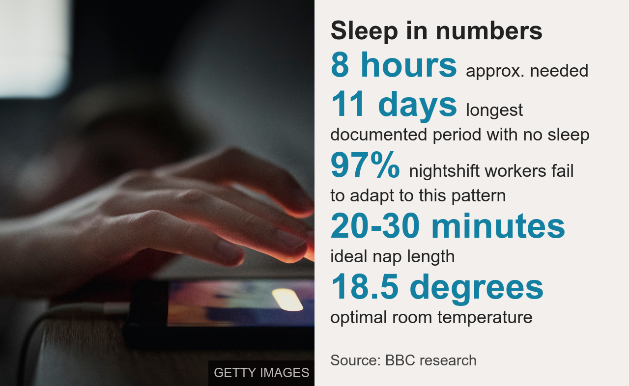 Chart showing sleep in numbers