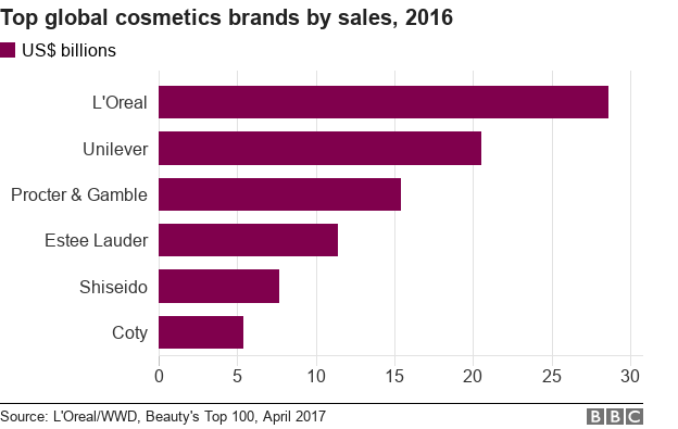 Chart showing top global cosmetics brands by sales in 2016
