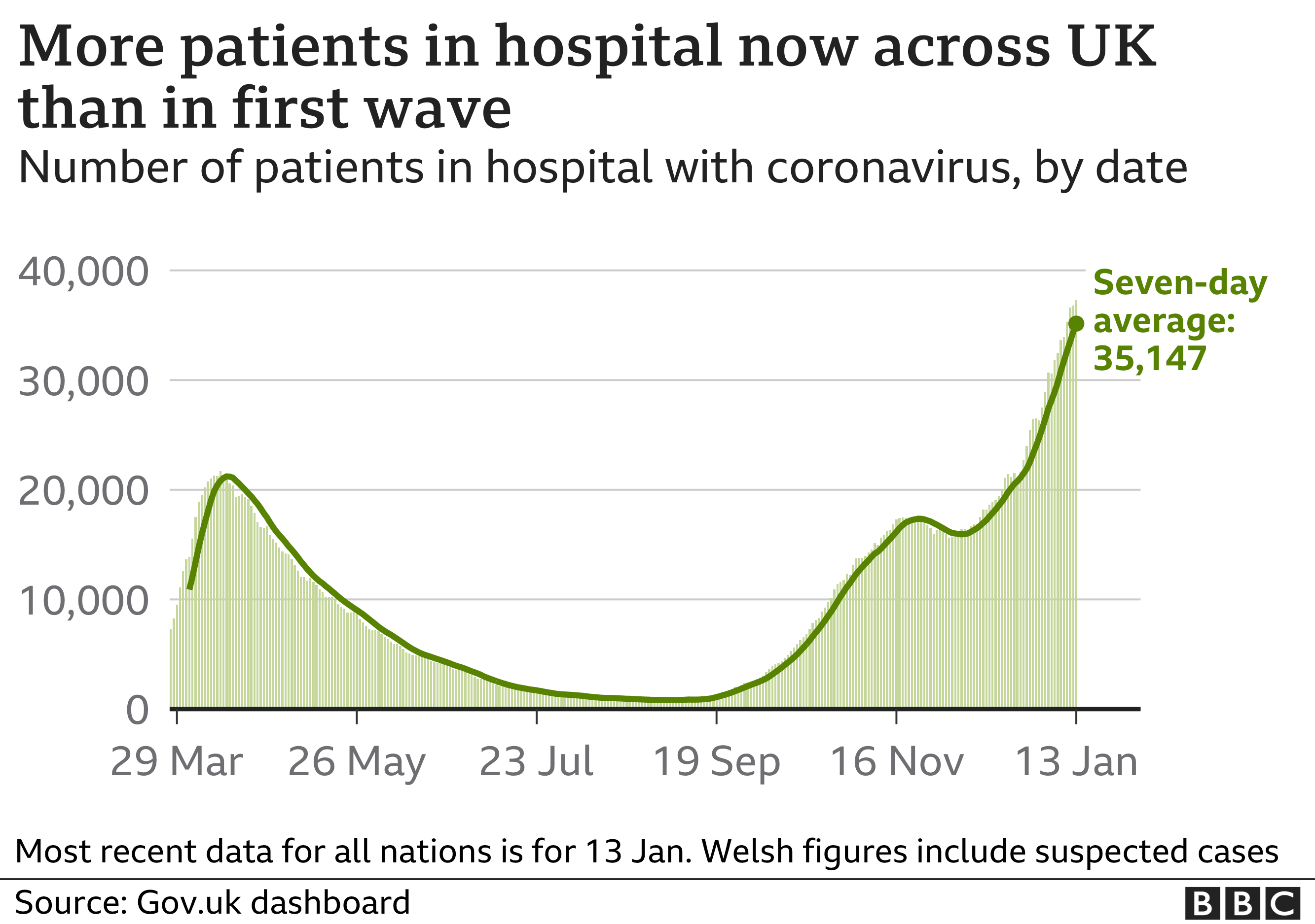 Chart showing hospital admissions remain high. Updated 15th Jan