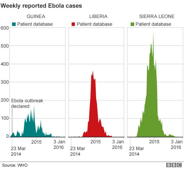 Weekly Ebola cases