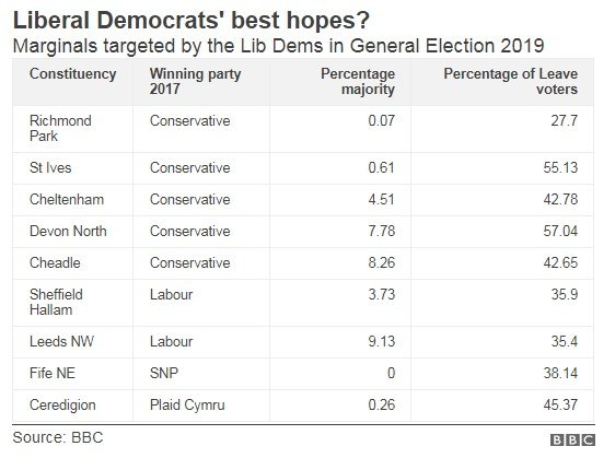 Table showing marginals targeted by the LibDems in 2019 General Election. Richmond Park, St Ives, Cheltenham, Devon North, Cheadle, Sheffield Hallam, Leeds NW, Fife NE, Ceredigion