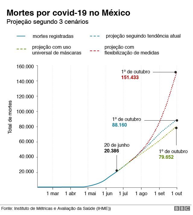gráfico com cenários para o méxico na pandemia