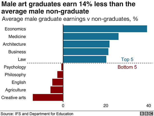 Male earnings by subject