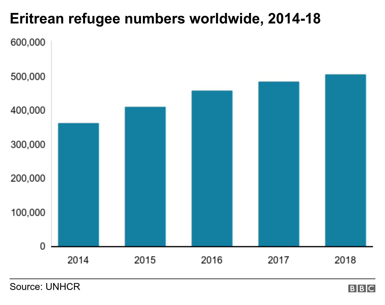 Bar chart showing number of migrant deaths in the Mediterranean since 2014