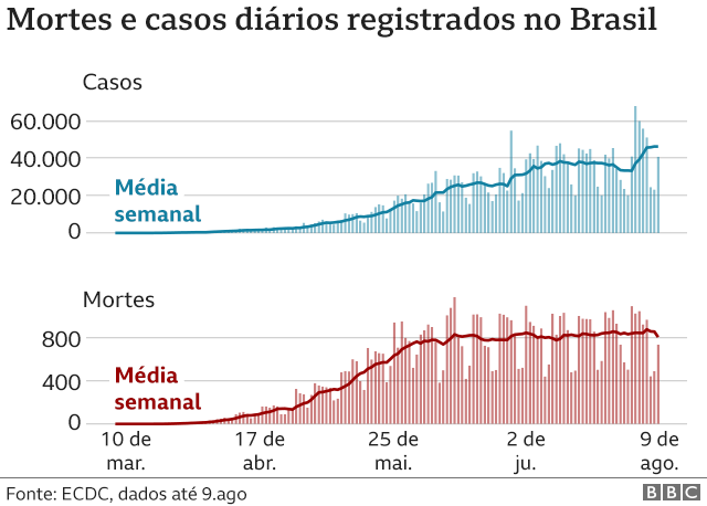 gráfico de mortes e casos no Brasil