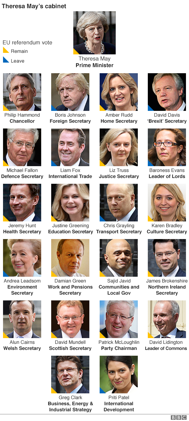 Graphic showing the key posts in Theresa May's new cabinet