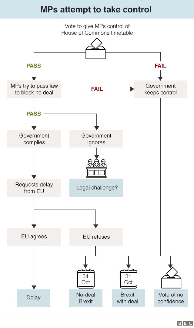 Flowchart explaining process of MPs legislating to block no deal