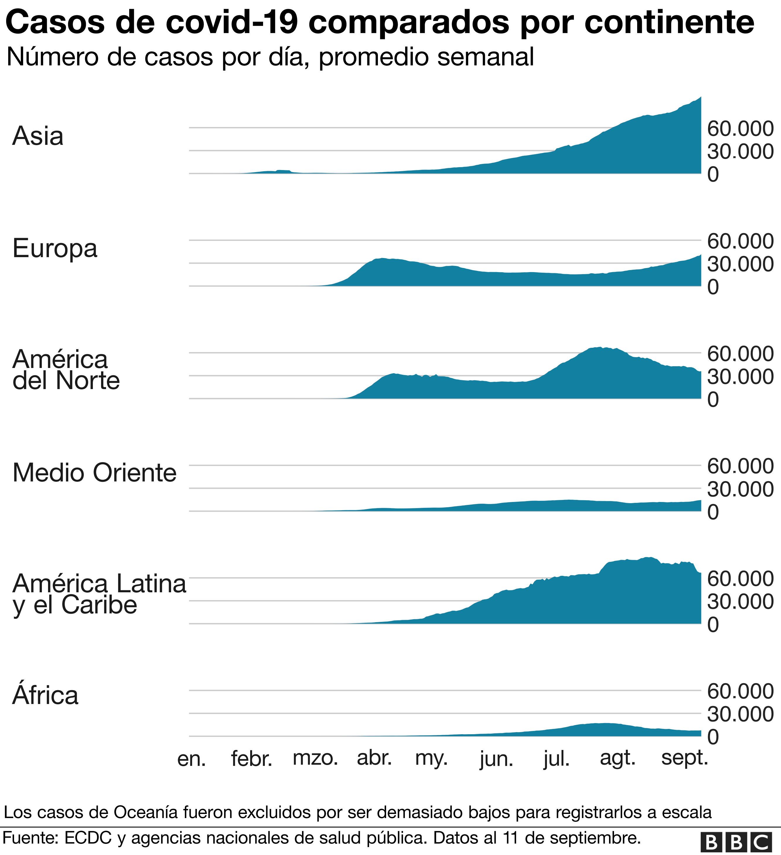 Casos de covid-19 comparados por continente