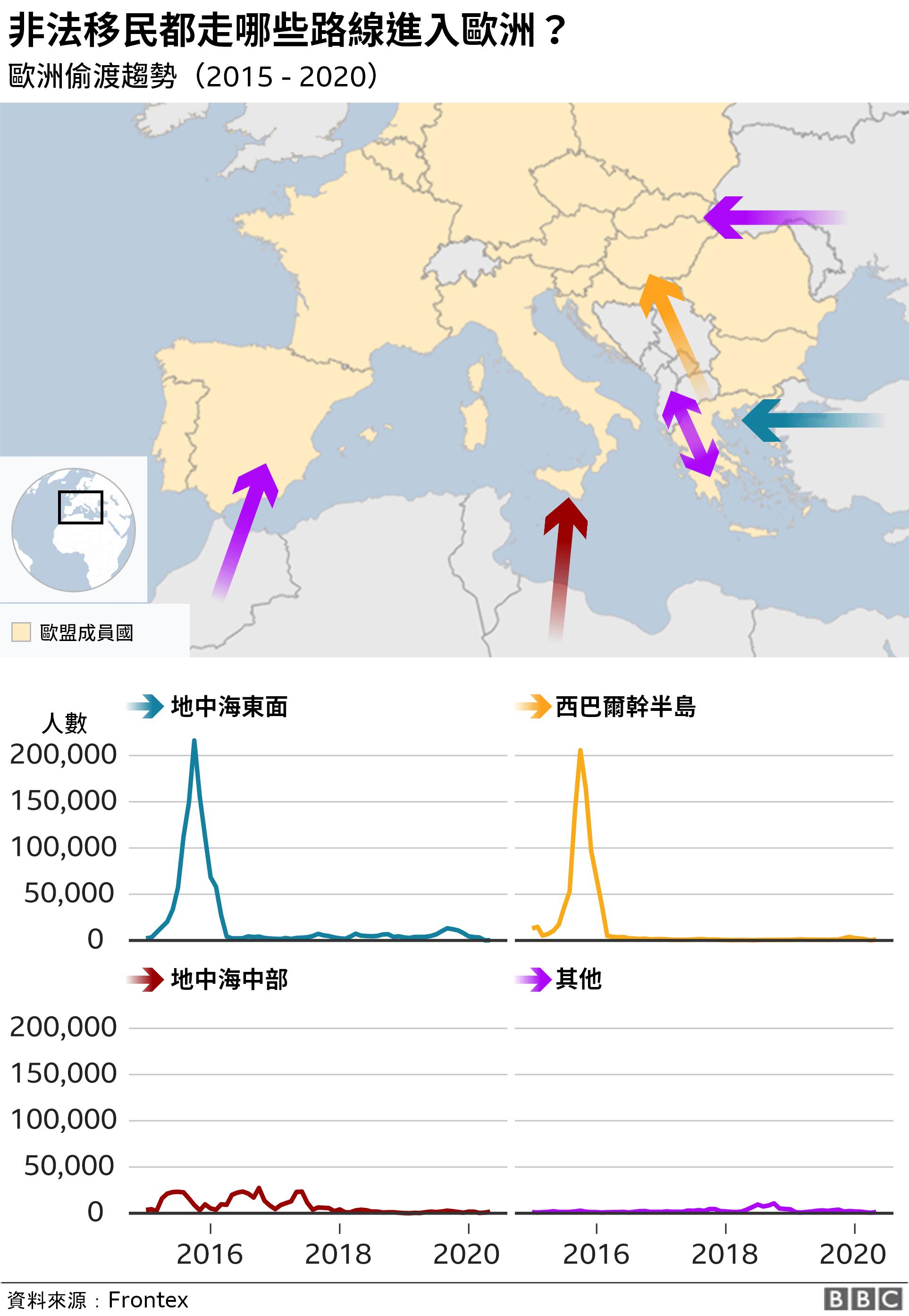 資料圖:移民偷渡歐洲路線趨勢
