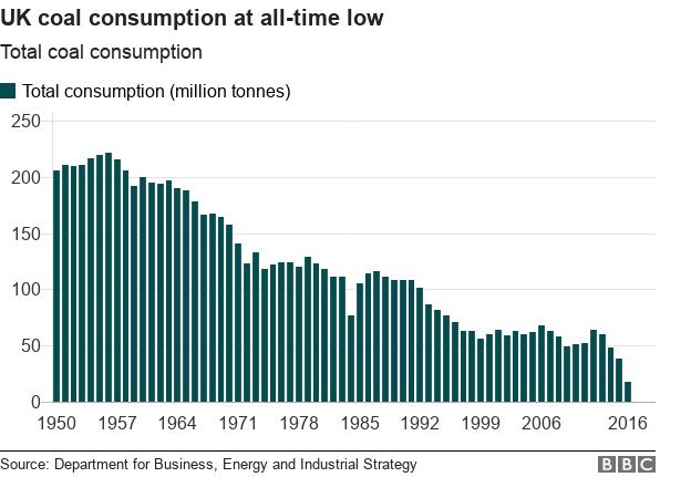 UK coal consumption is at an all time low