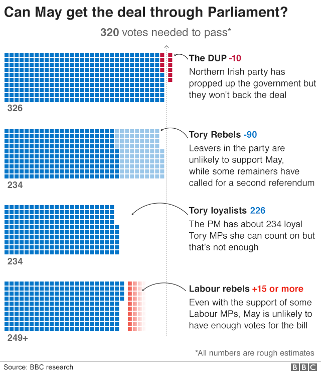 Graphic: Can Theresa May get the deal through parliament?