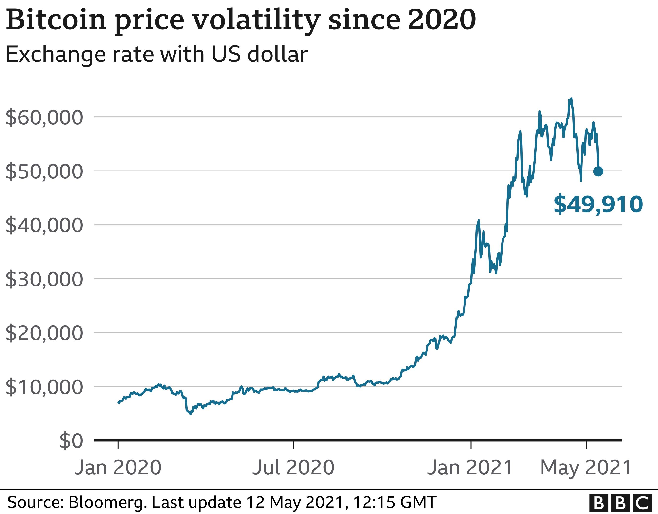 eredeti bitcoin investment)