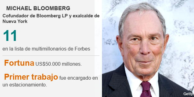Ficha técnica Michael Bloomberg.