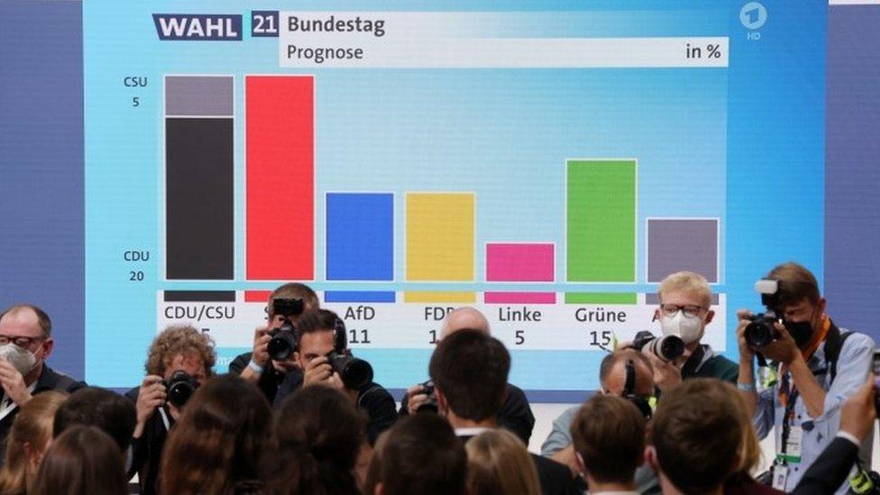 Gráfico de los resultados a boca de urna en Alemania