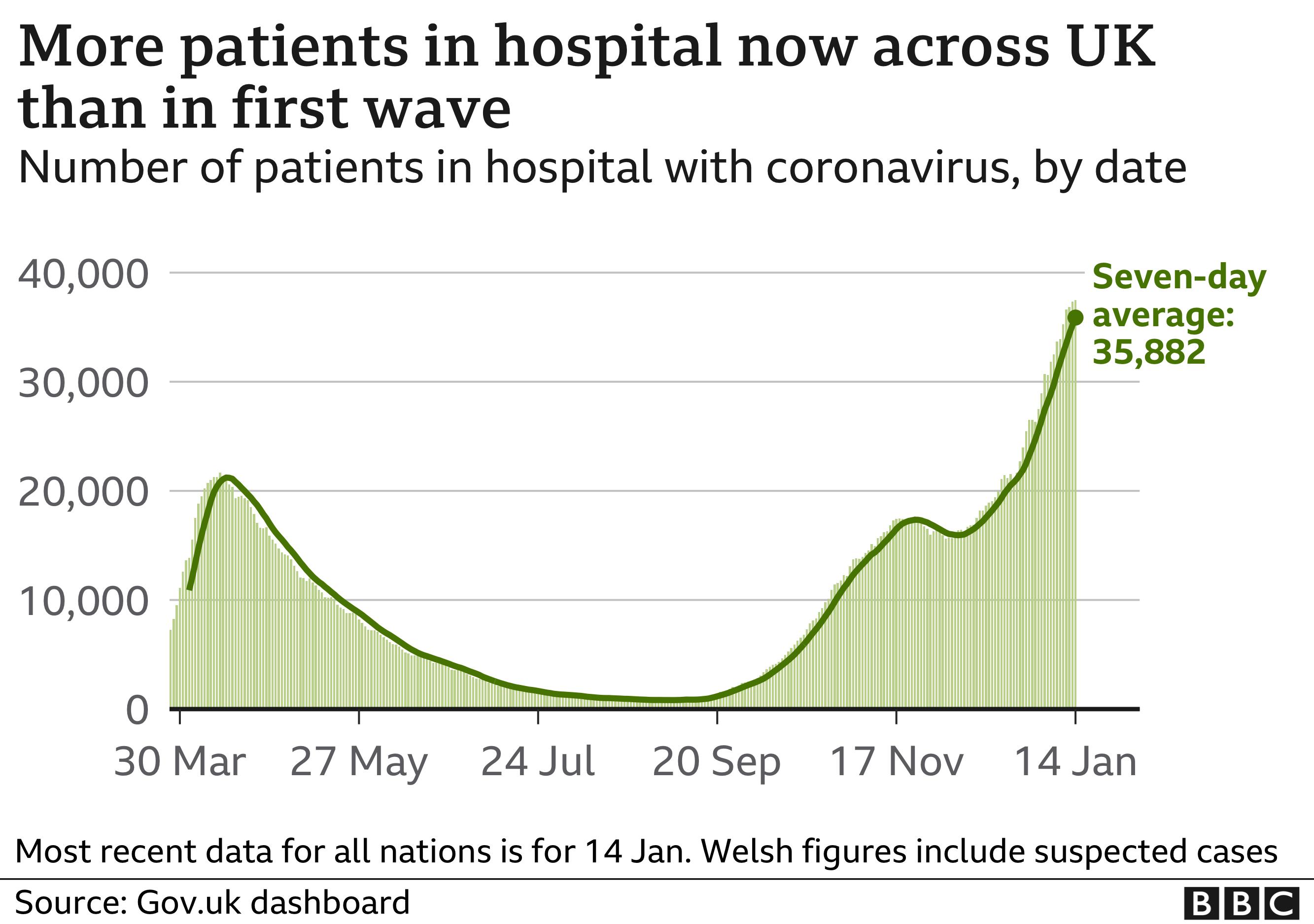 Covid hospital patients graph