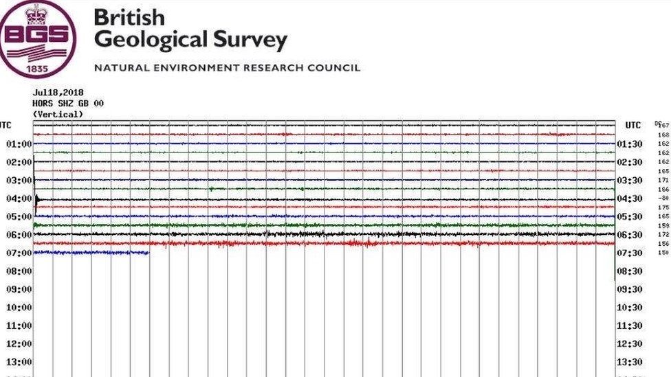 Another earthquake in 'Surrey swarm' near Newdigate