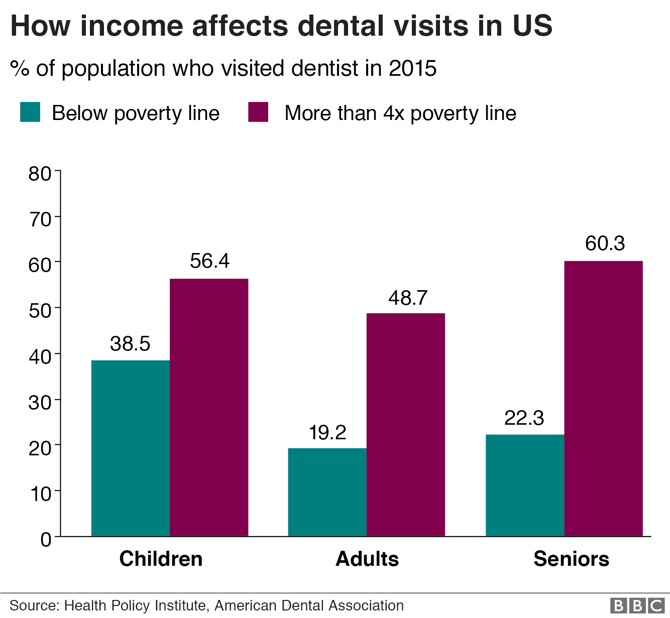 How income affects dental treatment in the US