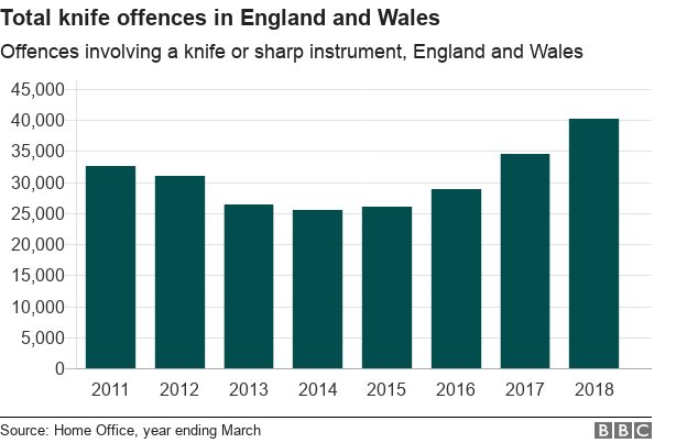 Chart showing knife crime in Engalnd and Wales