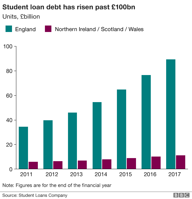 Chart showing the rise in outstanding student loan debt