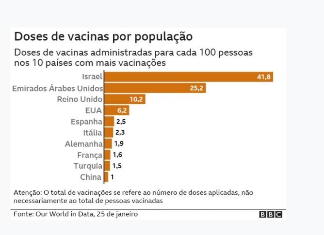 Dados da vacinação da covid-19
