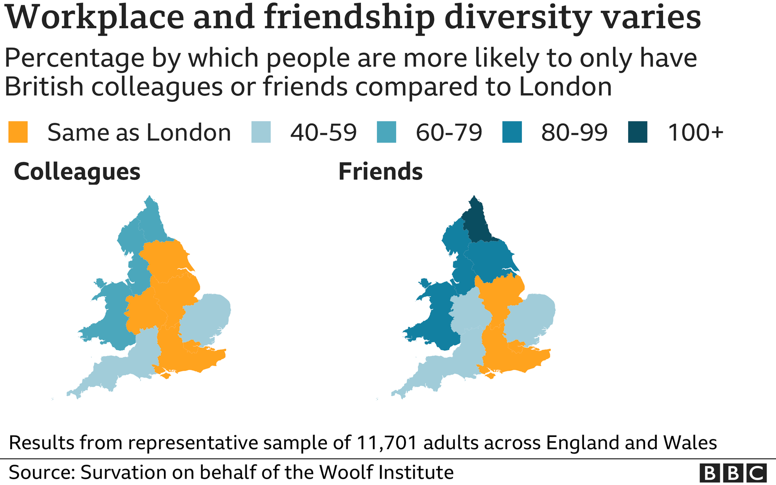 Graphic showing the percentage by which people are more likely to only have British colleagues or friends compared to London