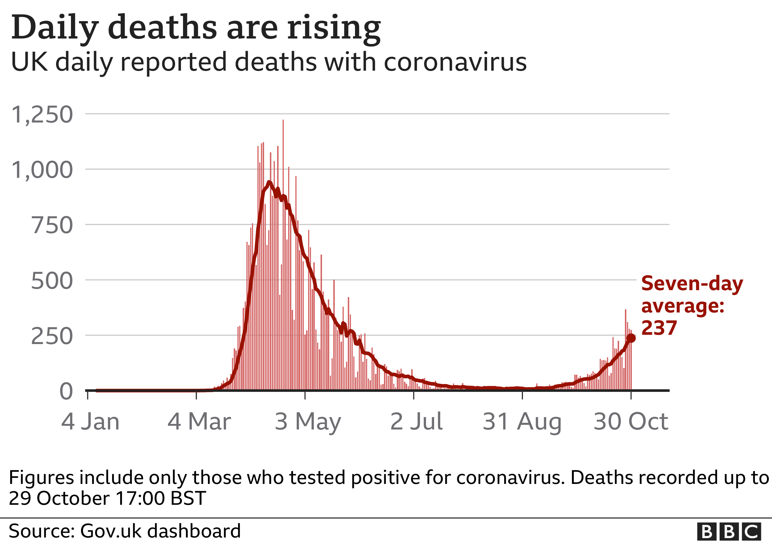Chart shows daily deaths are continuing to rise