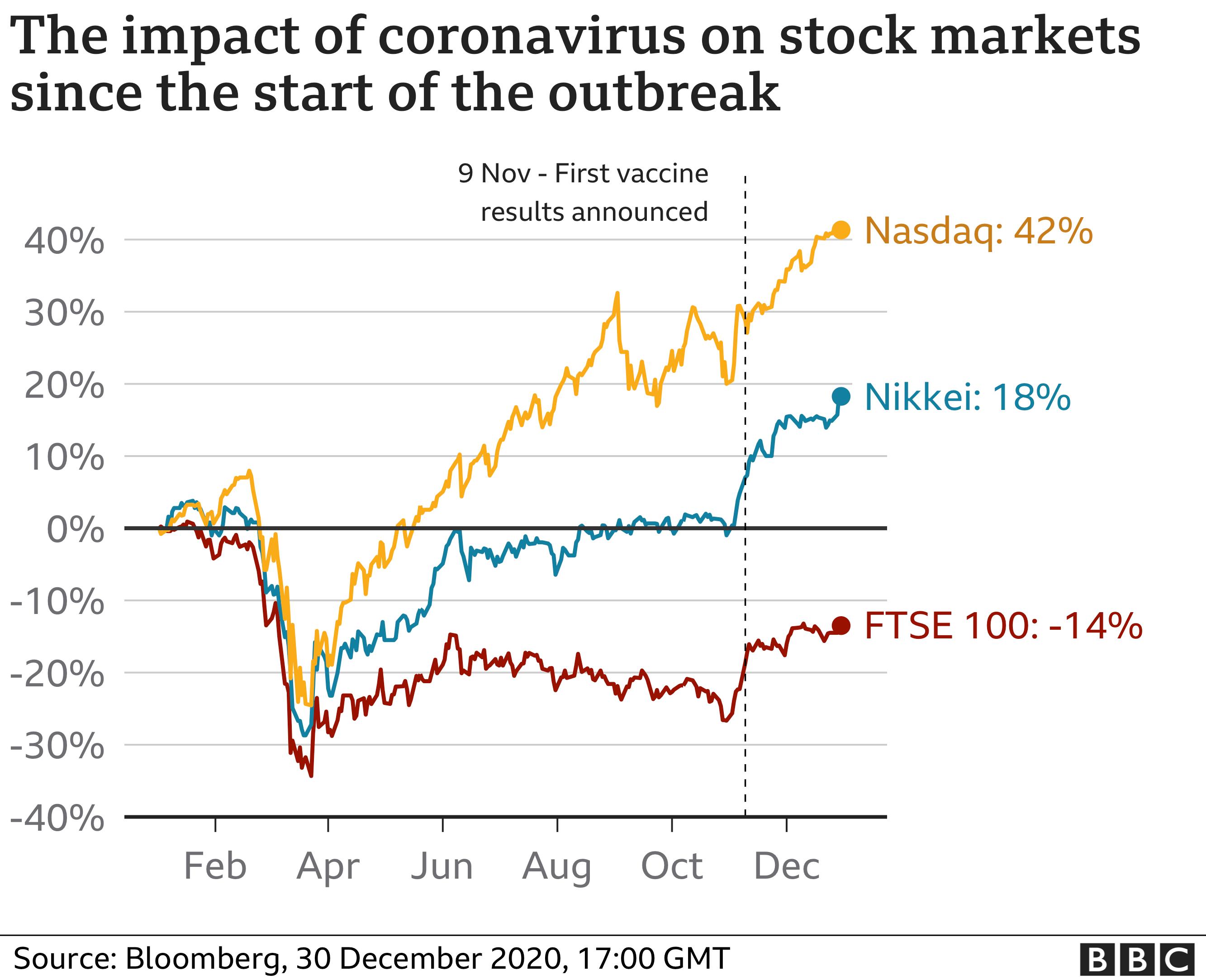 The impact of coronavirus on stock markets since the start of outbreaks