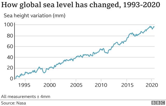 sube el nivel del mar