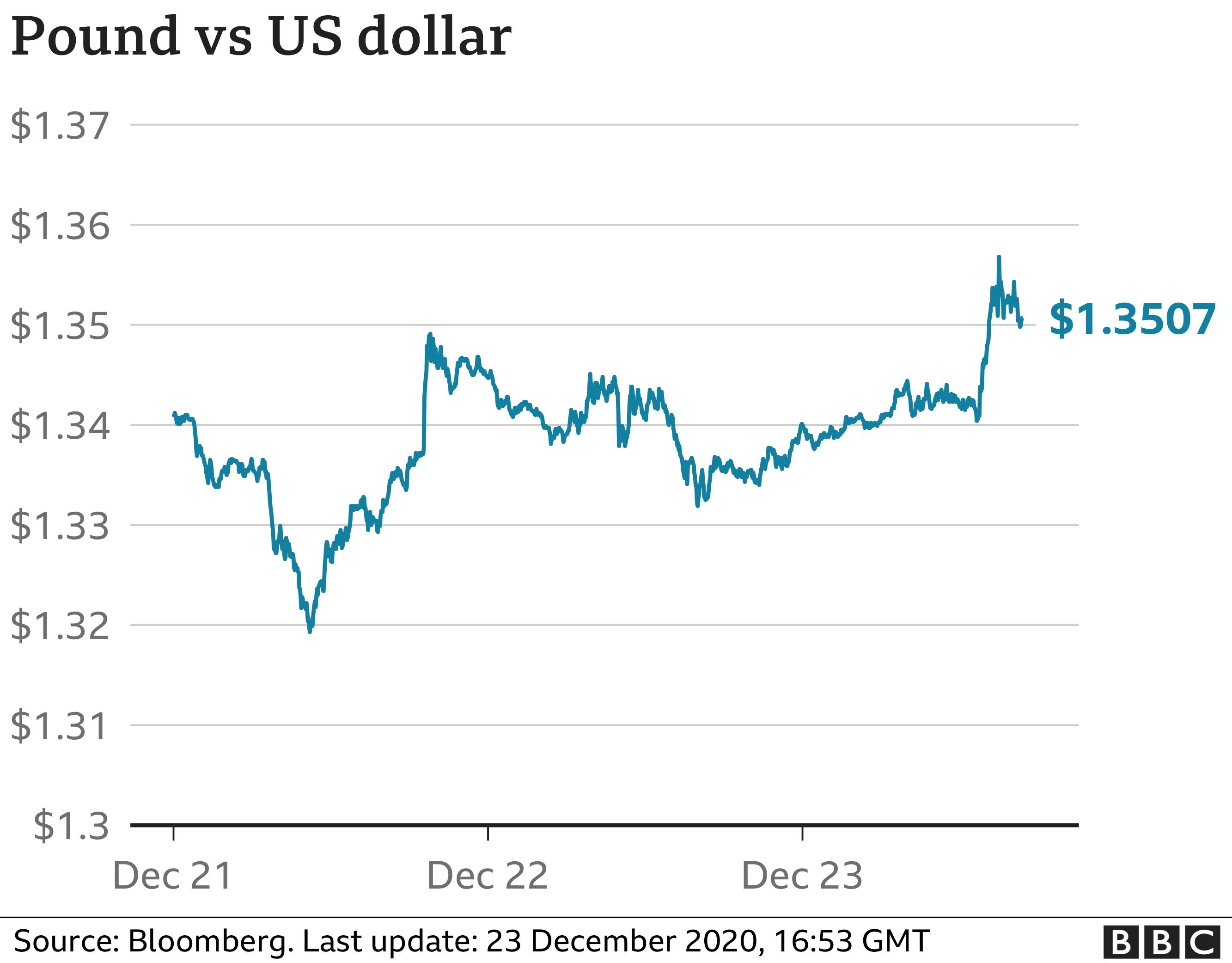 Pound v US dollar