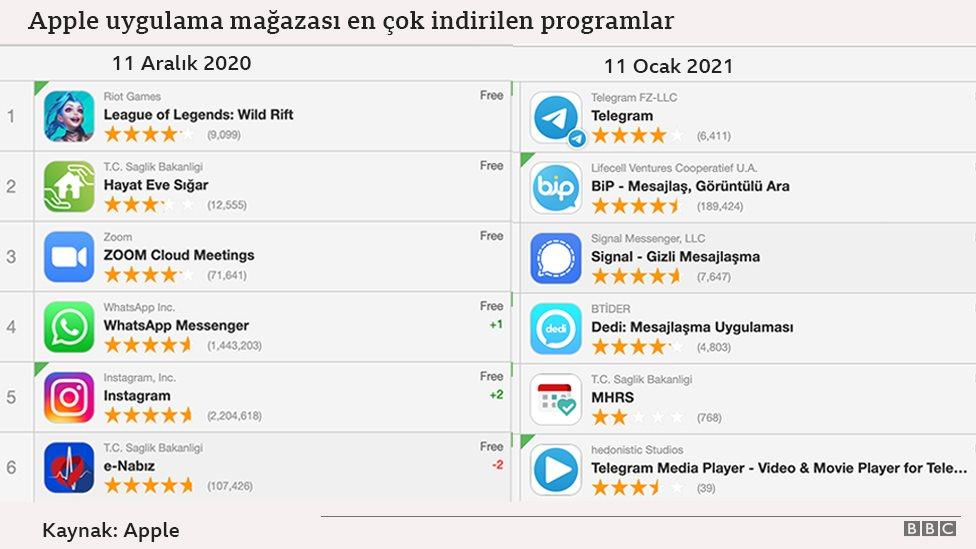 Apple uygulama mağazası en çok indirilen programlar