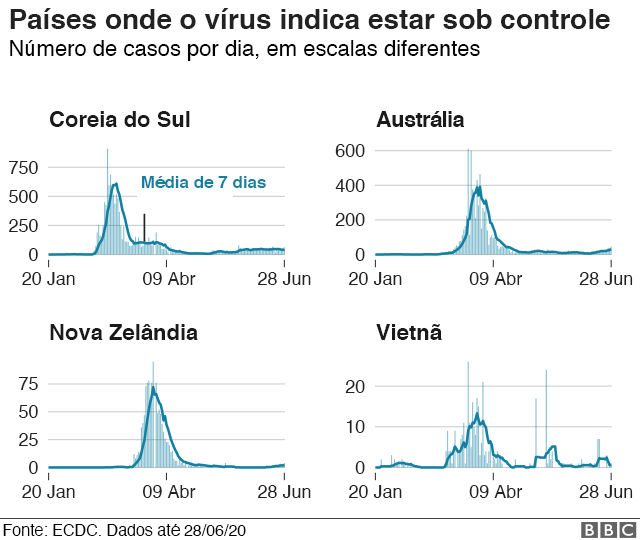 gráfico de países que controlaram pandemia