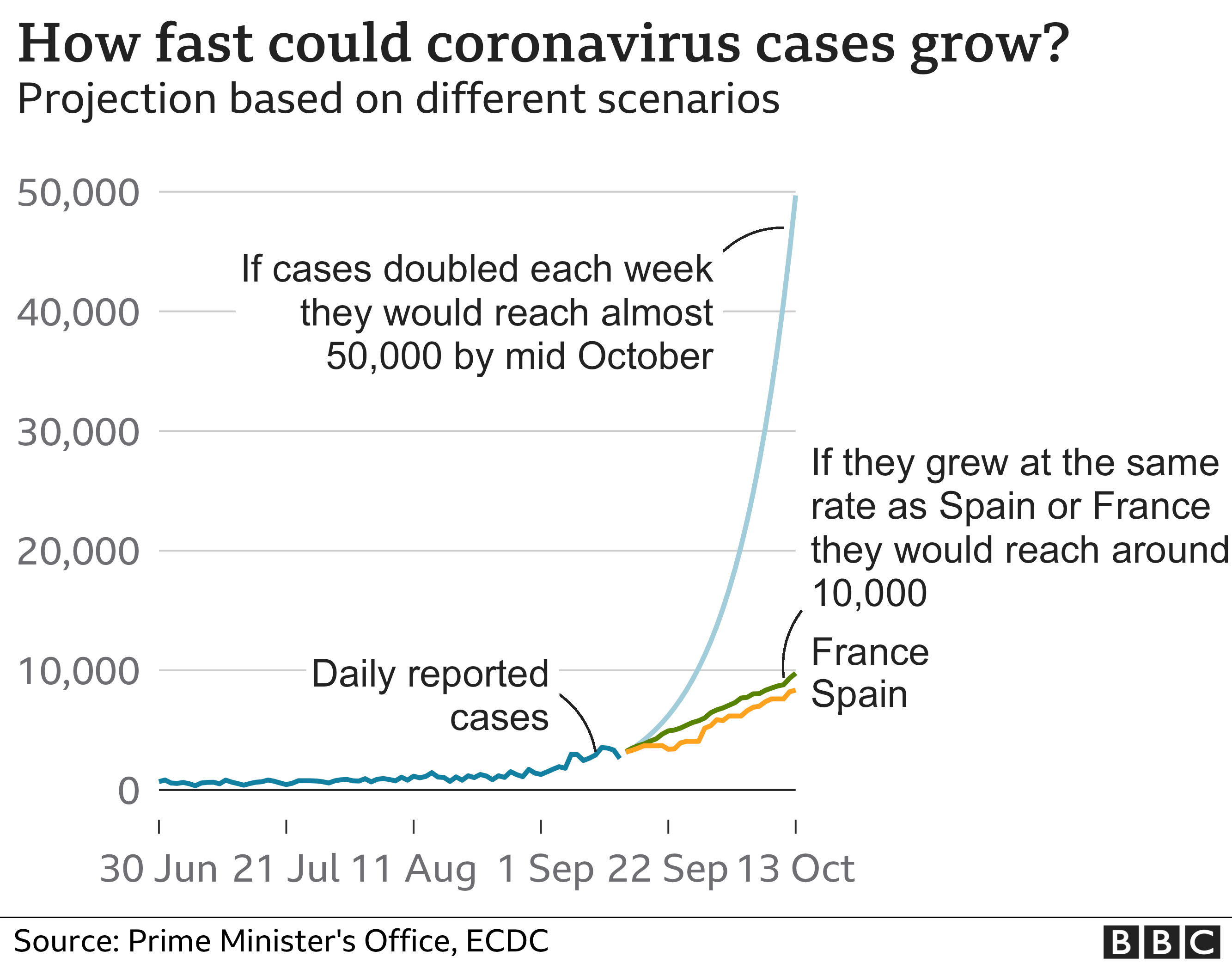 Covid Uk Coronavirus Alert Level Moving To 4 Bbc News