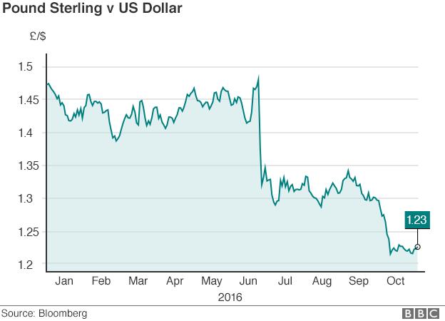 Pound v dollar in 2016