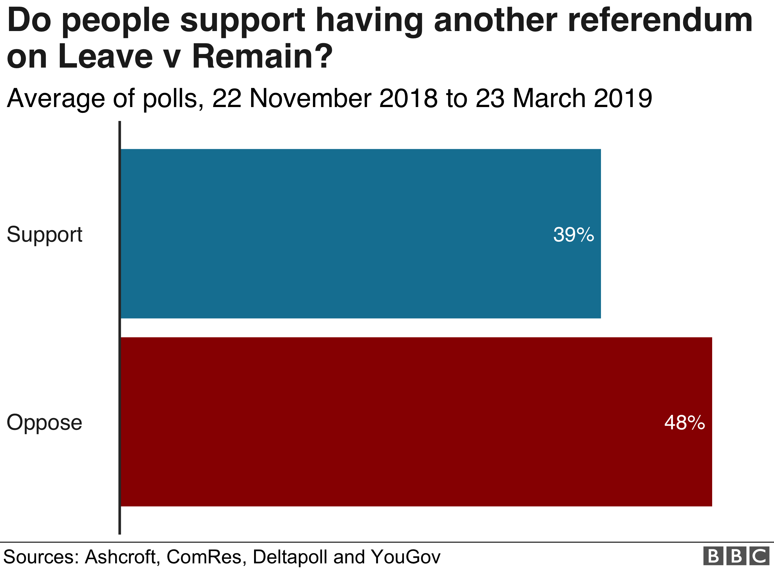 Chart showing support for having another referendum on Leave v Remain