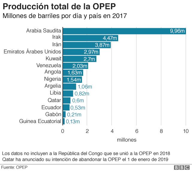 Producción total de la OPEP