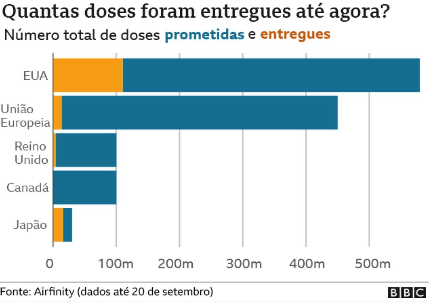 Grafico sobre doses entregues ate agora