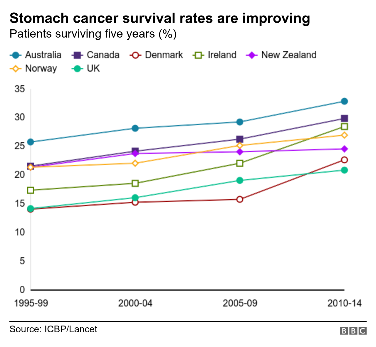 Cancer Survival In The Uk Improving But Lagging Behind Study Bbc News