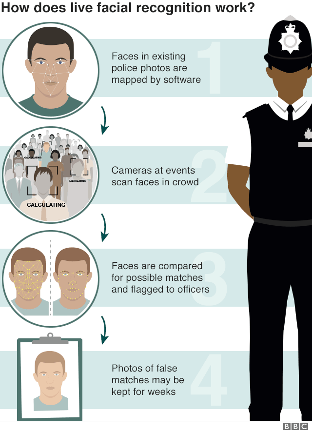 Facial recognition identifies people wearing masks thumbnail