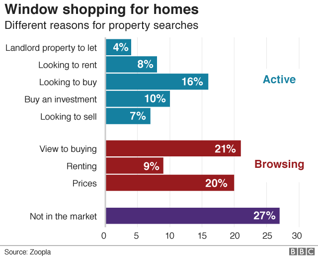 Reasons for property searches graphic