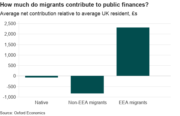 graph: how much do migrants contribute to public finances
