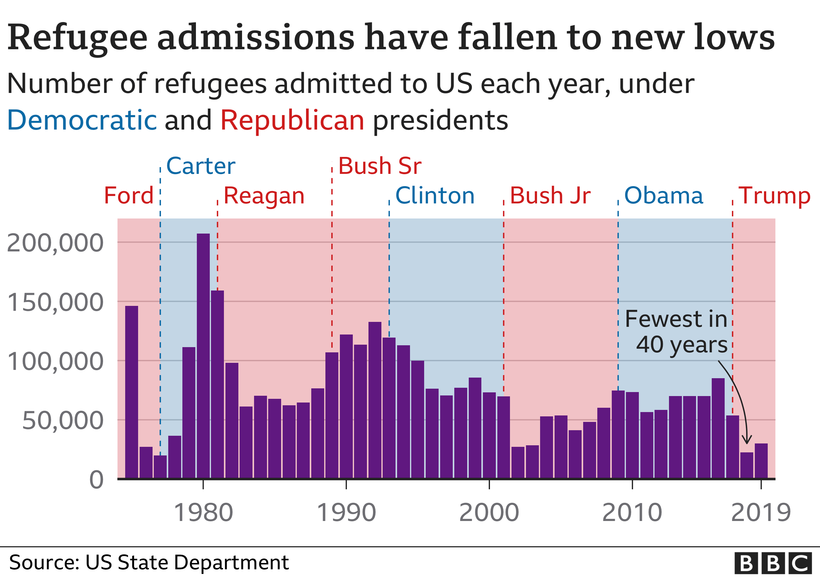 Refugee admissions have fallen to new lows