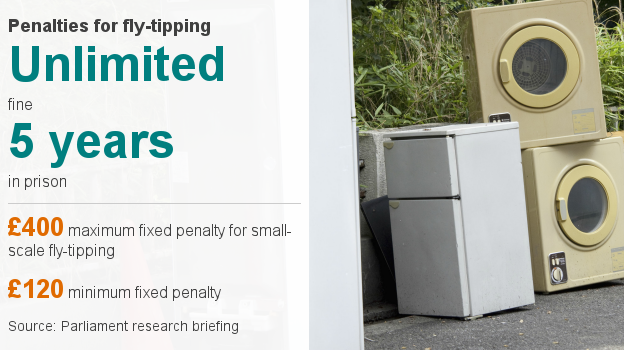 Data pic showing that fly-tipping carries a potential unlimited fine or a £400 fixed-penalty for small-scale offences