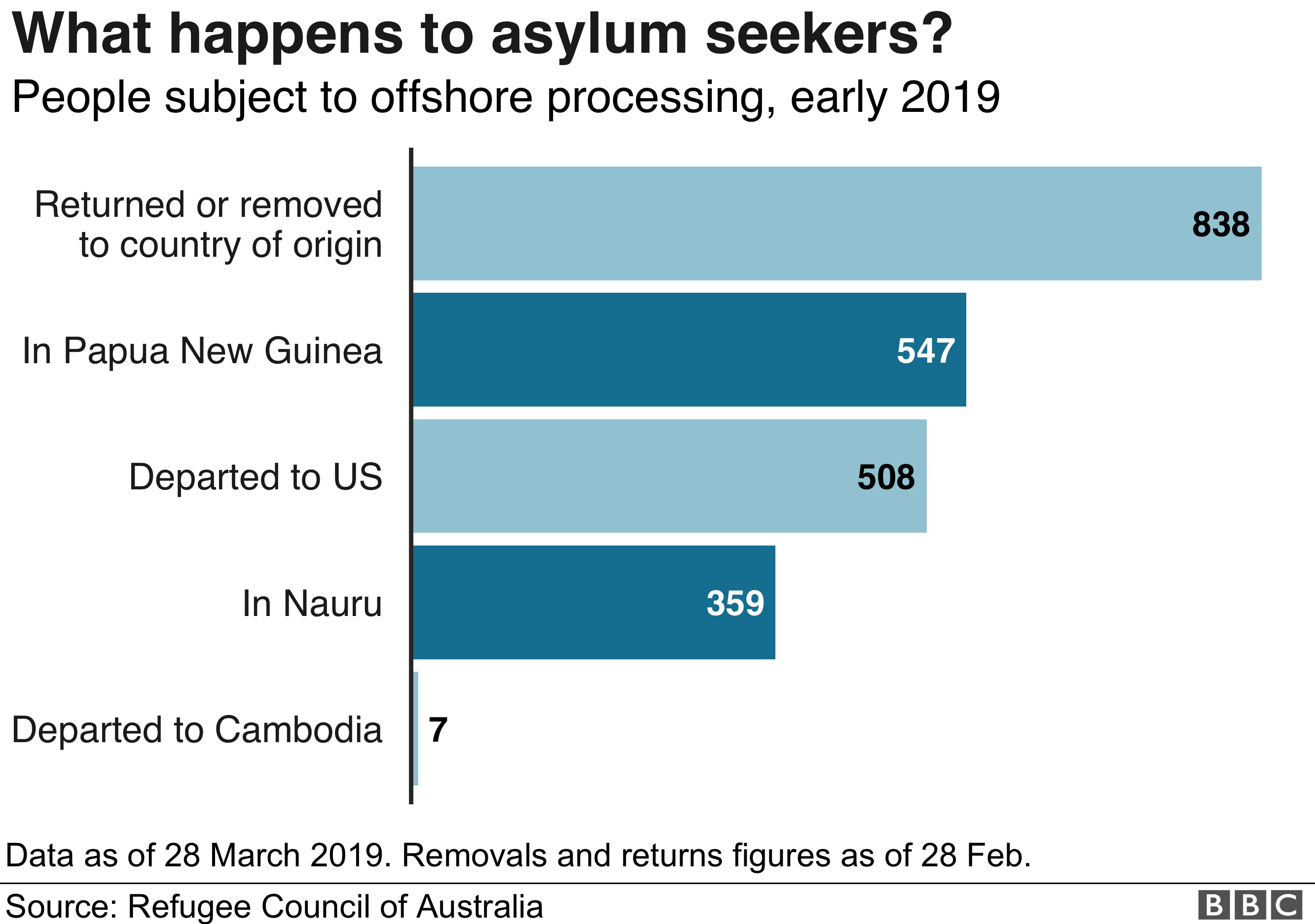 Chart: What happens to asylum seekers?