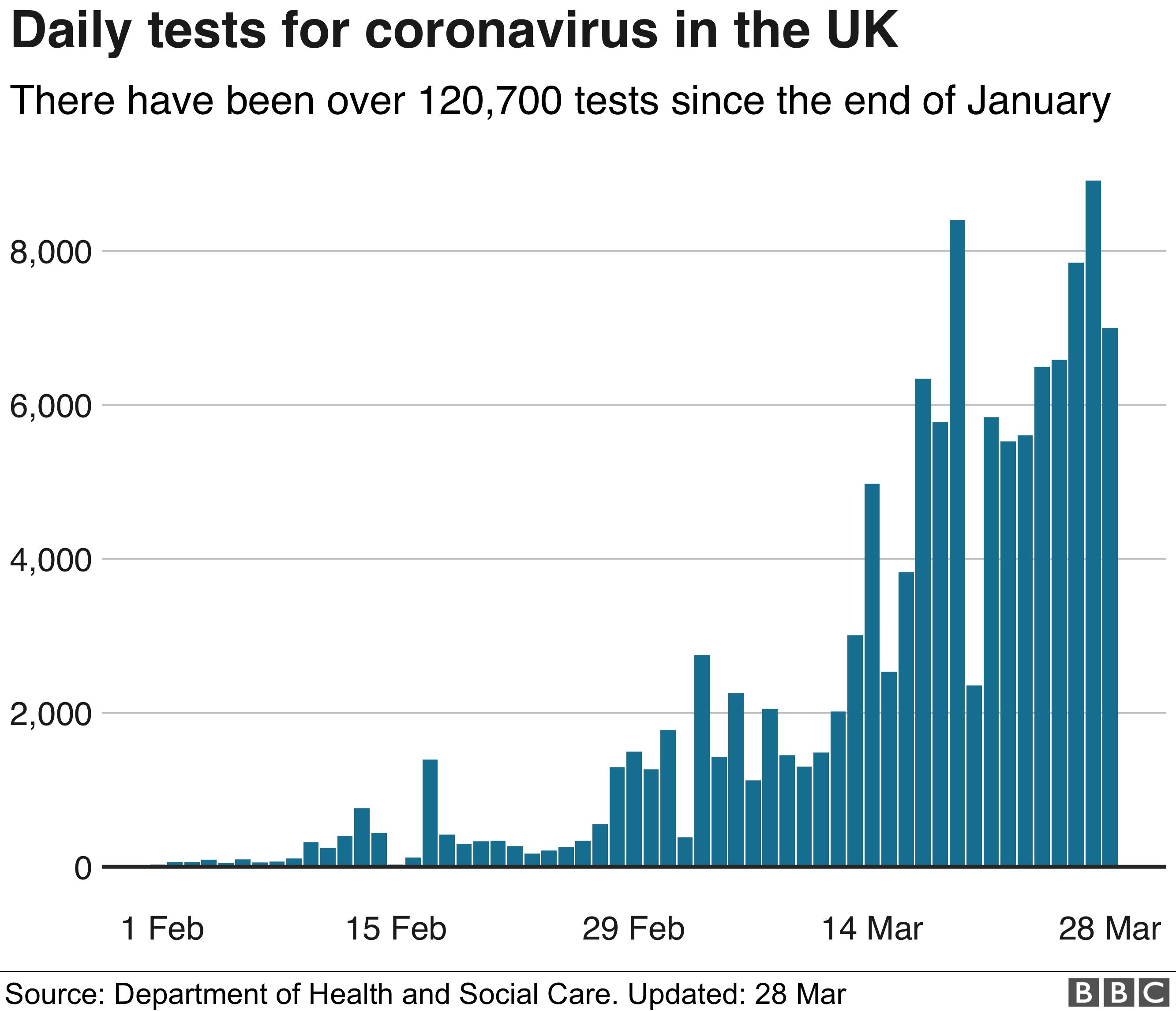 Coronavirus Number Of Uk Deaths Rises Above 1 000 Bbc News