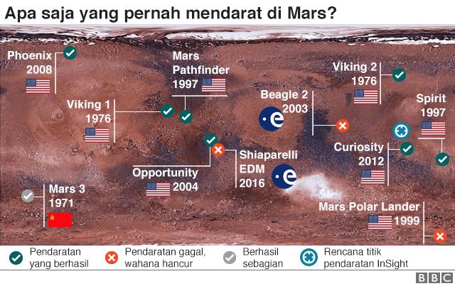 pendaratan Mars