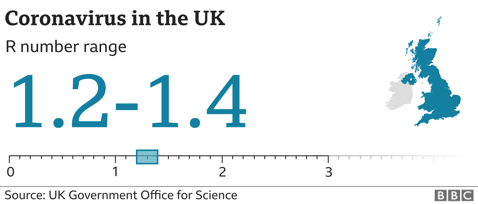 Graphic showing the estimated R number in the UK is between 1.2 and 1.4. Updated 23 Oct.