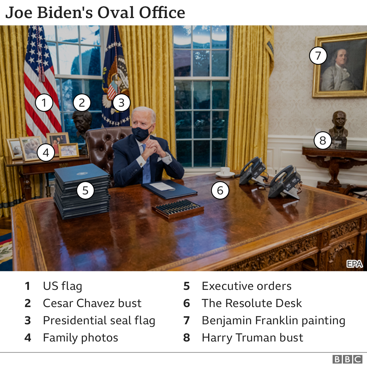 Annotated picture of Joe Biden's Oval Office