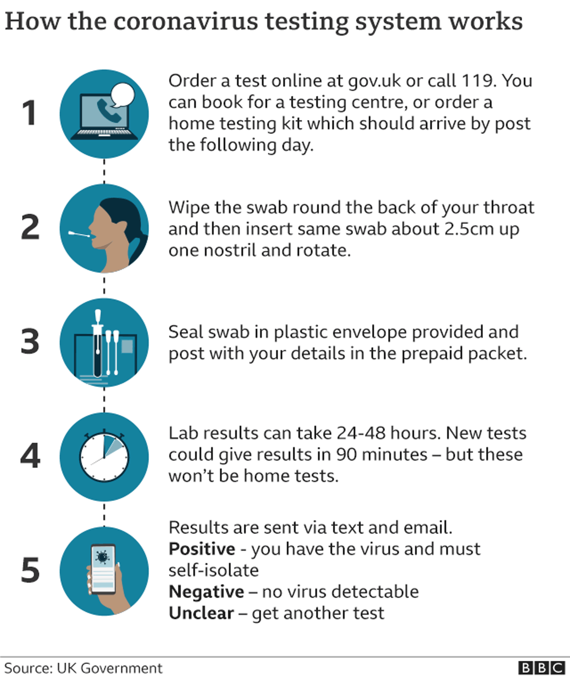 how the coronavirus testing system works: order a test either to your home or go to a testing centre, take a swab of the back of your throat and up your nose, if it's a home test seal it up and send it back, postage paid. lab results can take between 24 and 48 hours. results are sent via text and email